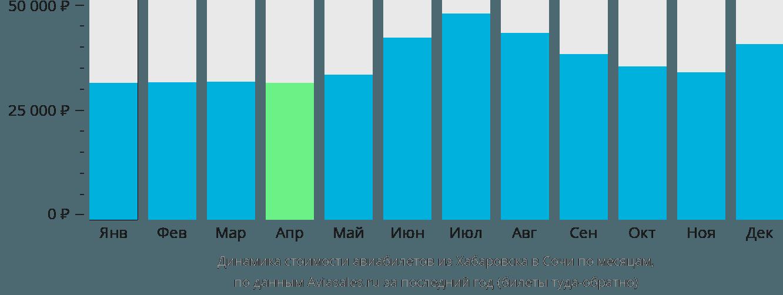 Динамика стоимости авиабилетов из Хабаровска в Сочи по месяцам