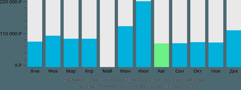 Динамика стоимости авиабилетов из Хабаровска в Окленд по месяцам