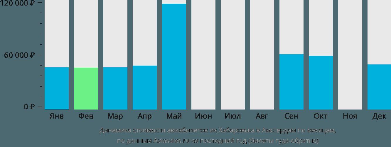 Динамика стоимости авиабилетов из Хабаровска в Амстердам по месяцам