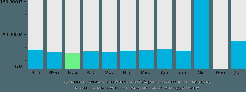 Динамика стоимости авиабилетов из Хабаровска в Армению по месяцам