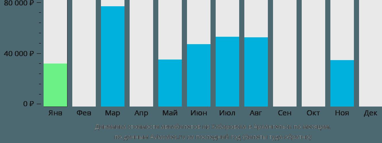 Динамика стоимости авиабилетов из Хабаровска в Архангельск по месяцам