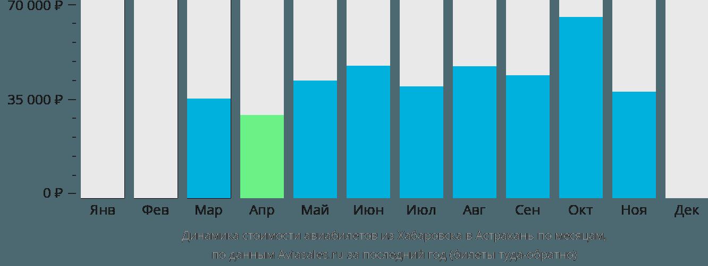 Динамика стоимости авиабилетов из Хабаровска в Астрахань по месяцам