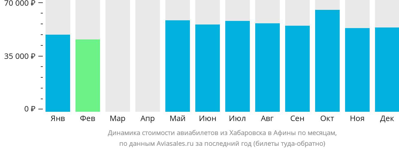Динамика стоимости авиабилетов из Хабаровска в Афины по месяцам