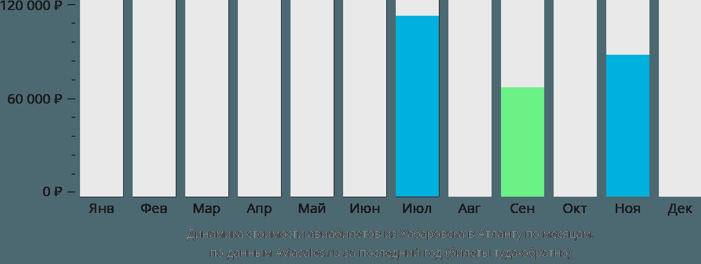 Динамика стоимости авиабилетов из Хабаровска в Атланту по месяцам