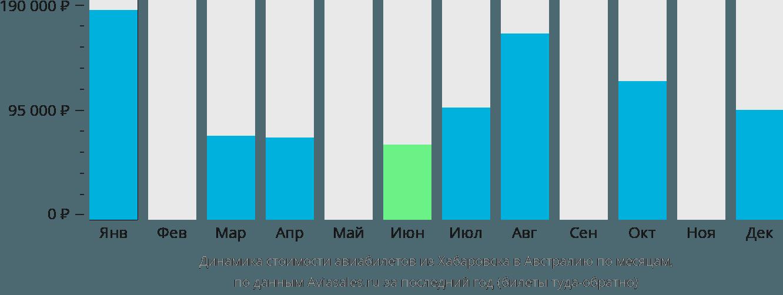 Динамика стоимости авиабилетов из Хабаровска в Австралию по месяцам