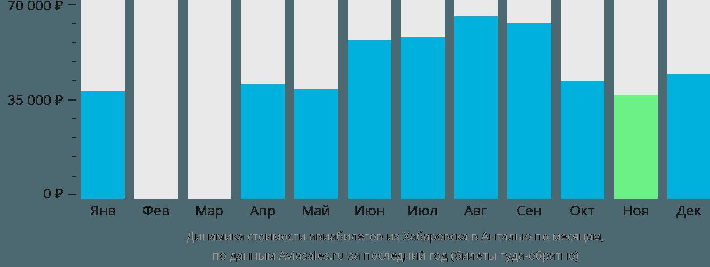 Динамика стоимости авиабилетов из Хабаровска в Анталью по месяцам