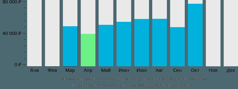 Динамика стоимости авиабилетов из Хабаровска в Азербайджан по месяцам
