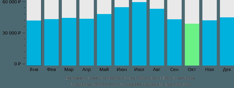 Динамика стоимости авиабилетов из Хабаровска в Баку по месяцам