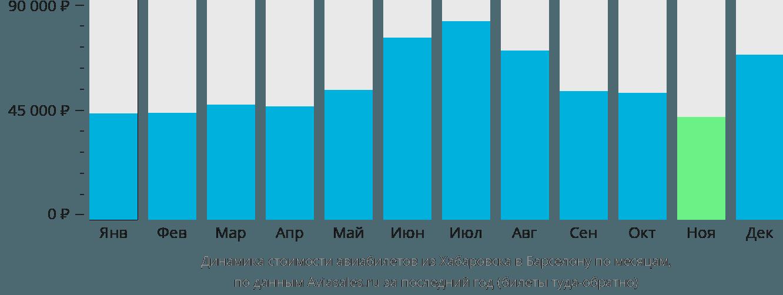 Динамика стоимости авиабилетов из Хабаровска в Барселону по месяцам