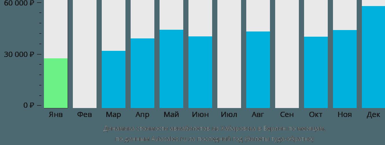 Динамика стоимости авиабилетов из Хабаровска в Берлин по месяцам