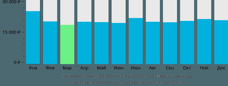 Динамика стоимости авиабилетов из Хабаровска в Пекин по месяцам