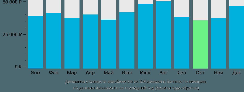 Динамика стоимости авиабилетов из Хабаровска в Бангкок по месяцам