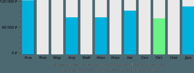 Динамика стоимости авиабилетов из Хабаровска в Брисбен по месяцам