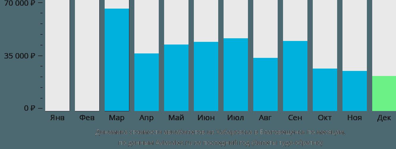 Динамика стоимости авиабилетов из Хабаровска в Благовещенск по месяцам