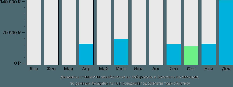 Динамика стоимости авиабилетов из Хабаровска в Брюссель по месяцам