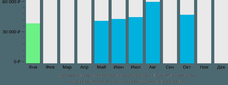 Динамика стоимости авиабилетов из Хабаровска в Будапешт по месяцам