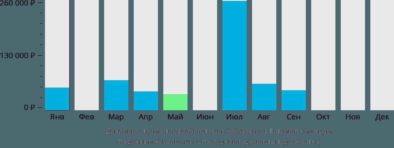 Динамика стоимости авиабилетов из Хабаровска в Батуми по месяцам