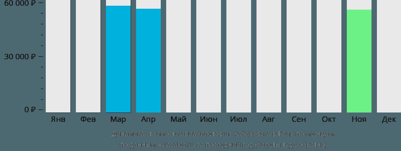 Динамика стоимости авиабилетов из Хабаровска в Каир по месяцам