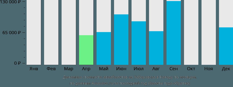 Динамика стоимости авиабилетов из Хабаровска в Канаду по месяцам