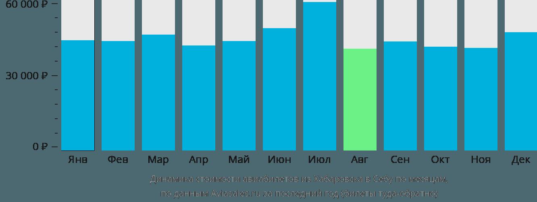 Динамика стоимости авиабилетов из Хабаровска в Себу по месяцам