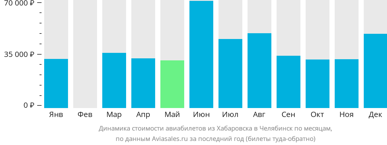Динамика стоимости авиабилетов из Хабаровска в Челябинск по месяцам