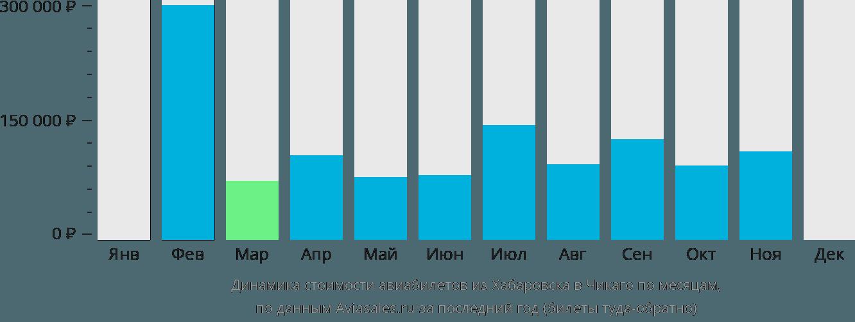 Динамика стоимости авиабилетов из Хабаровска в Чикаго по месяцам