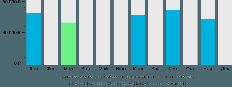 Динамика стоимости авиабилетов из Хабаровска в Шымкент по месяцам