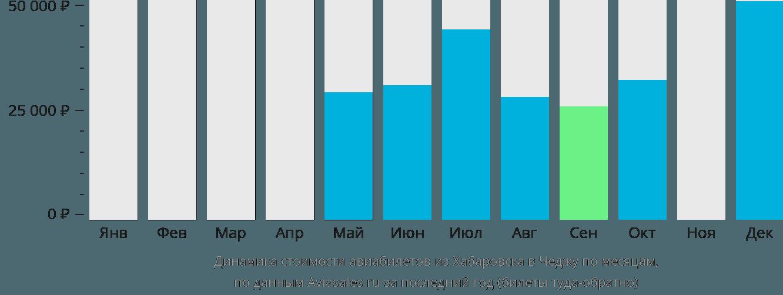 Динамика стоимости авиабилетов из Хабаровска в Чеджу по месяцам