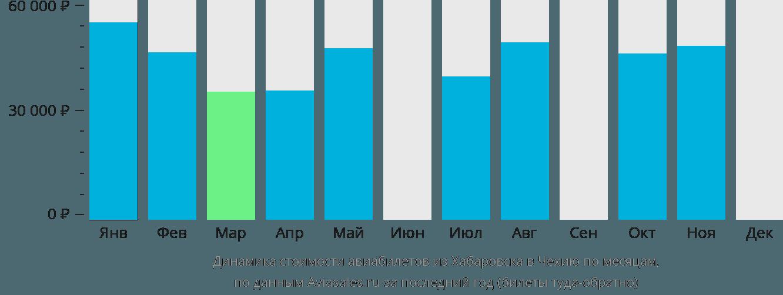 Динамика стоимости авиабилетов из Хабаровска в Чехию по месяцам