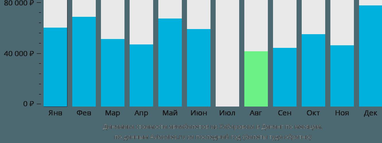 Динамика стоимости авиабилетов из Хабаровска в Дананг по месяцам