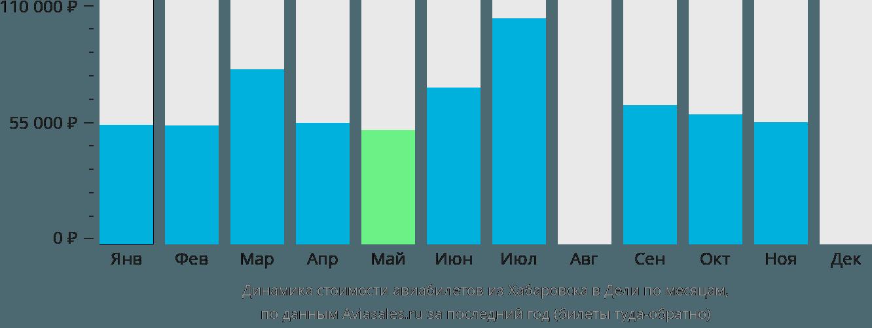 Динамика стоимости авиабилетов из Хабаровска в Дели по месяцам