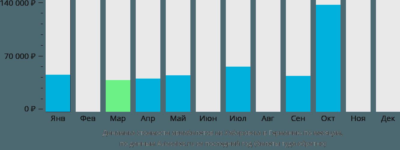 Динамика стоимости авиабилетов из Хабаровска в Германию по месяцам