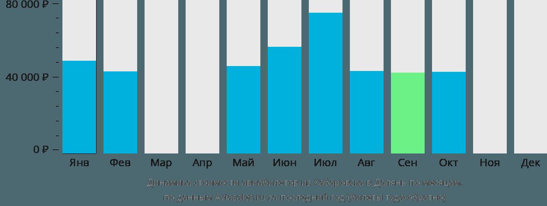 Динамика стоимости авиабилетов из Хабаровска в Далянь по месяцам