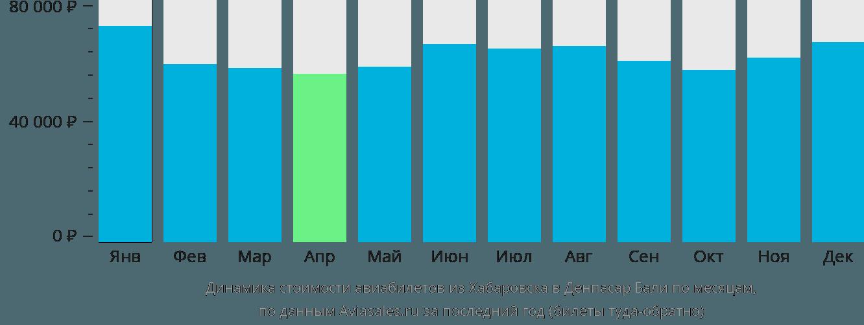Динамика стоимости авиабилетов из Хабаровска в Денпасар Бали по месяцам