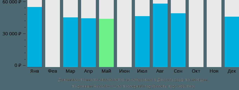 Динамика стоимости авиабилетов из Хабаровска в Дюссельдорф по месяцам