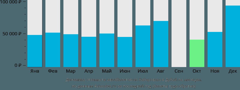 Динамика стоимости авиабилетов из Хабаровска в Дубай по месяцам