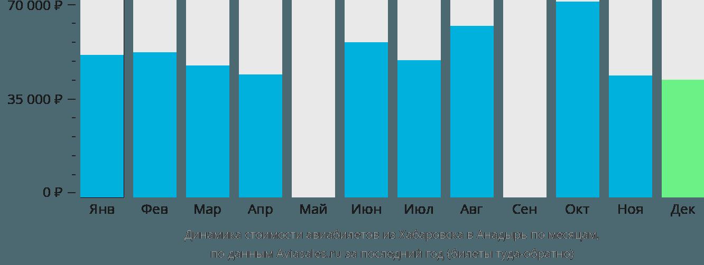 Динамика стоимости авиабилетов из Хабаровска в Анадырь по месяцам