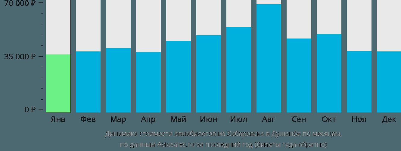 Динамика стоимости авиабилетов из Хабаровска в Душанбе по месяцам