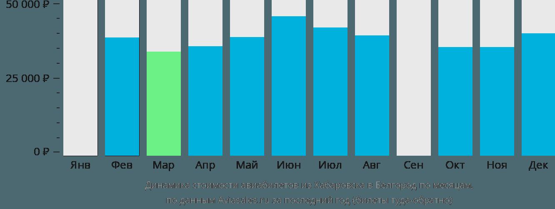 Динамика стоимости авиабилетов из Хабаровска в Белгород по месяцам