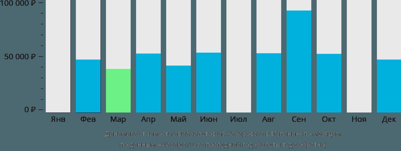 Динамика стоимости авиабилетов из Хабаровска в Испанию по месяцам