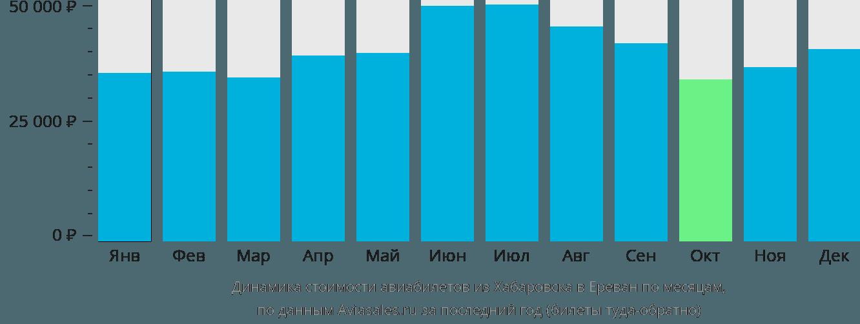 Динамика стоимости авиабилетов из Хабаровска в Ереван по месяцам