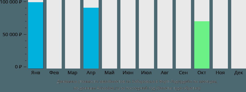 Динамика стоимости авиабилетов из Хабаровска в Форт-Лодердейл по месяцам