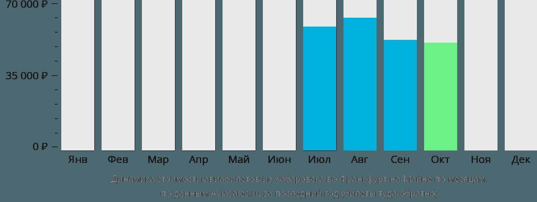 Динамика стоимости авиабилетов из Хабаровска во Франкфурт-на-Майне по месяцам