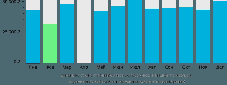 Динамика стоимости авиабилетов из Хабаровска в Бишкек по месяцам