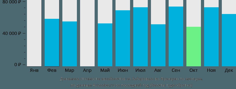 Динамика стоимости авиабилетов из Хабаровска во Францию по месяцам