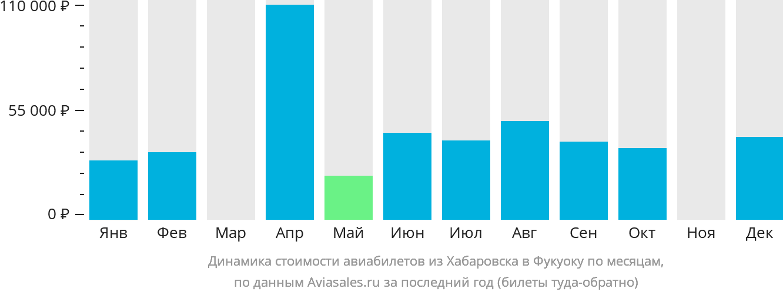Динамика стоимости авиабилетов из Хабаровска в Фукуоку по месяцам