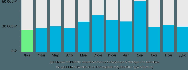 Динамика стоимости авиабилетов из Хабаровска в Магадан по месяцам