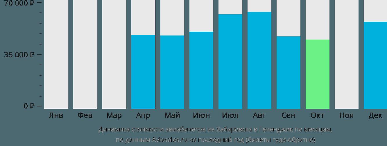 Динамика стоимости авиабилетов из Хабаровска в Геленджик по месяцам