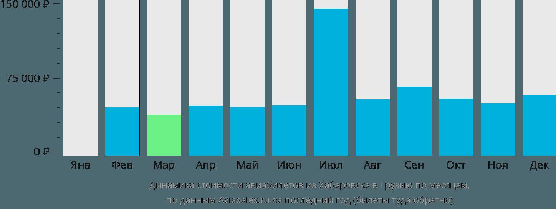 Динамика стоимости авиабилетов из Хабаровска в Грузию по месяцам