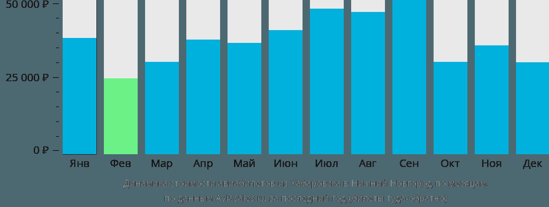 Динамика стоимости авиабилетов из Хабаровска в Нижний Новгород по месяцам
